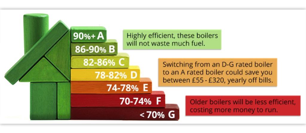 boiler-ratings